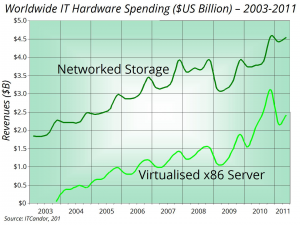 Revenue for X86 servers and other hardware